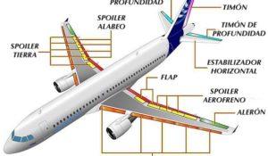 Uçaklarda Flap ve Slatların Farkı Nedir?